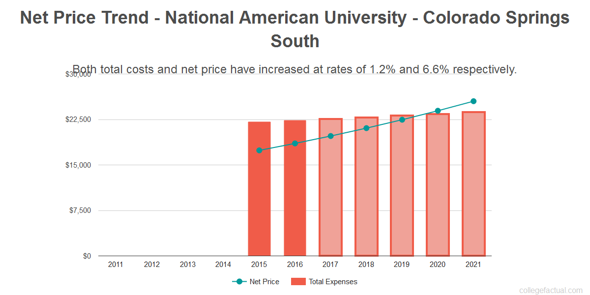 Average net price trend for National American University - Colorado Springs South