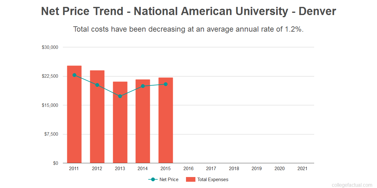 Average net price trend for National American University - Denver