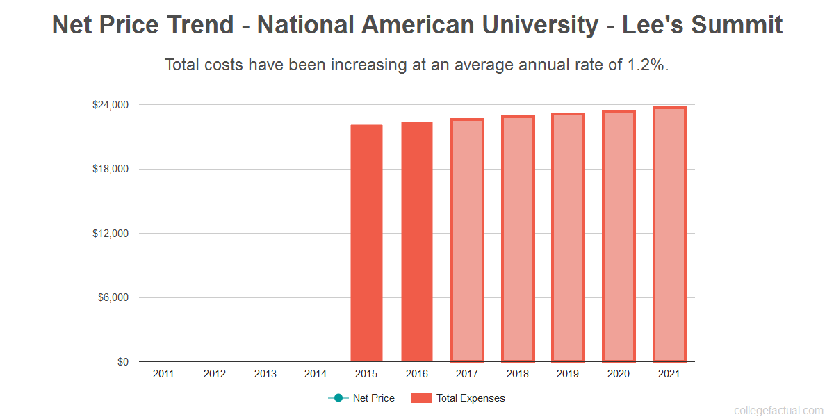 Average net price trend for National American University - Lee's Summit
