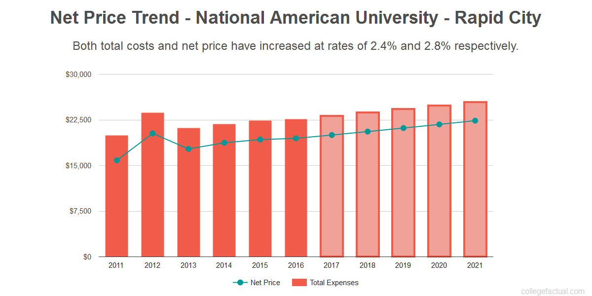 Average net price trend for National American University - Rapid City