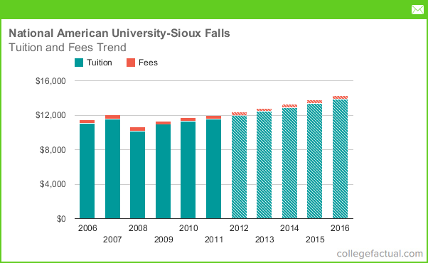 Tuition Amp Fees At National American University Sioux