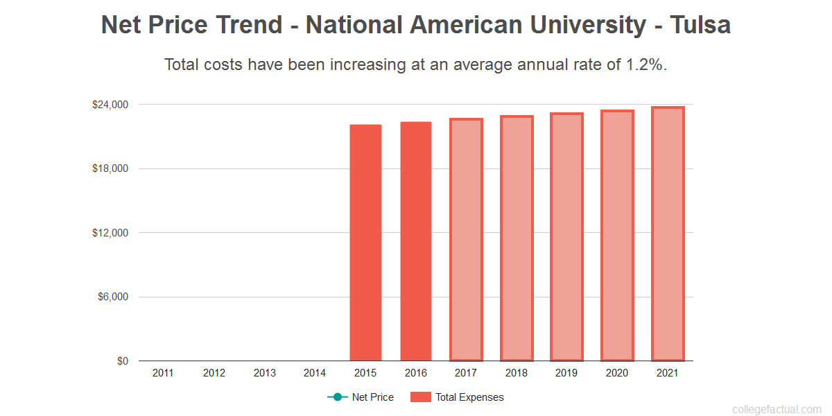 Average net price trend for National American University - Tulsa