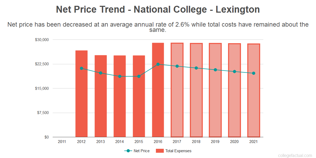 Average net price trend for National College - Lexington