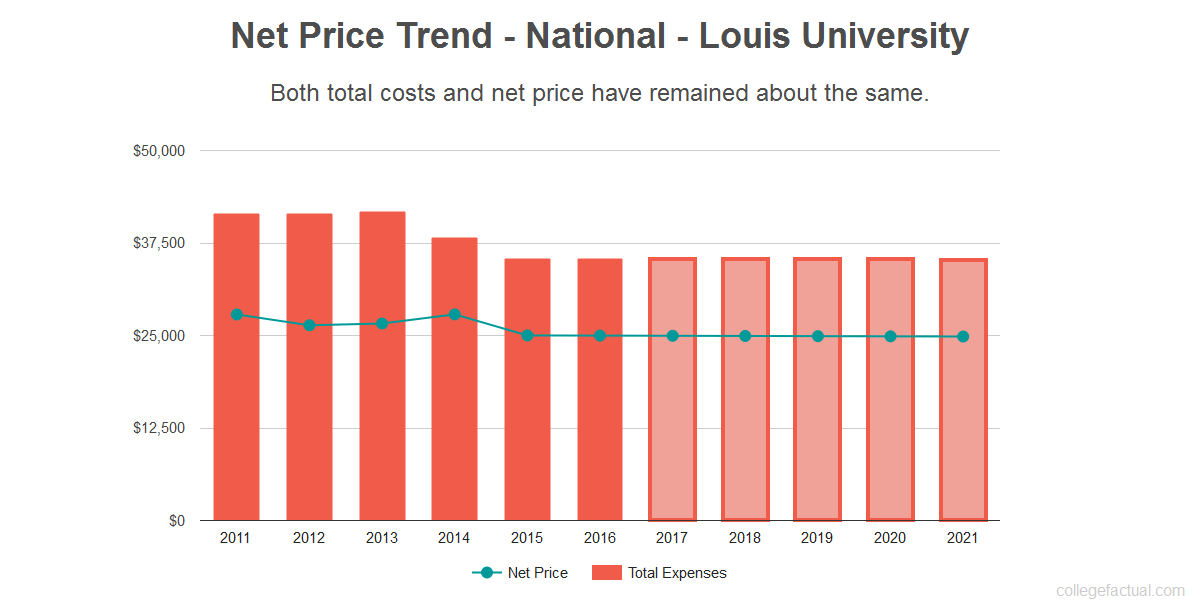 Average net price trend for National - Louis University