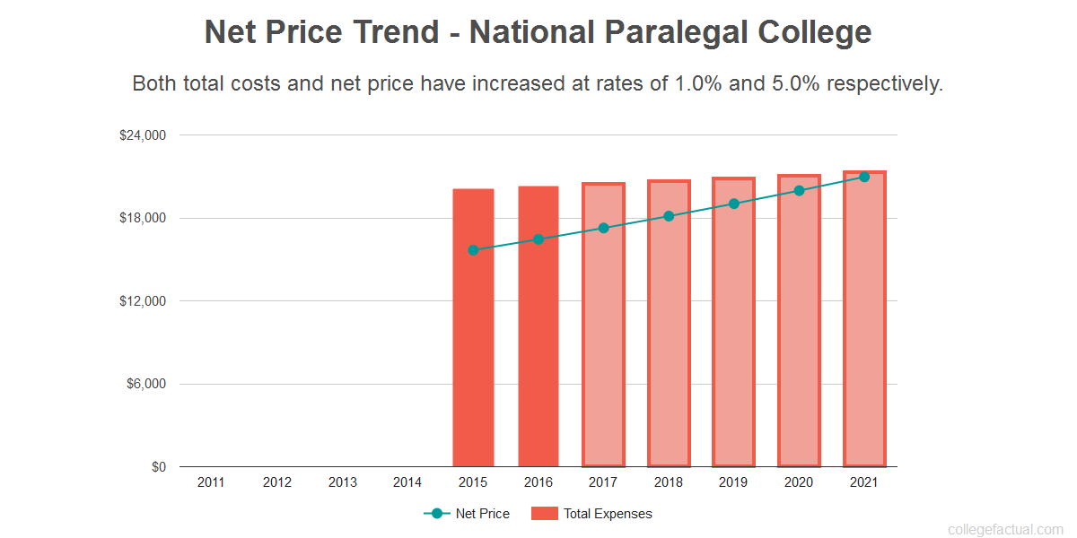Average net price trend for National Paralegal College