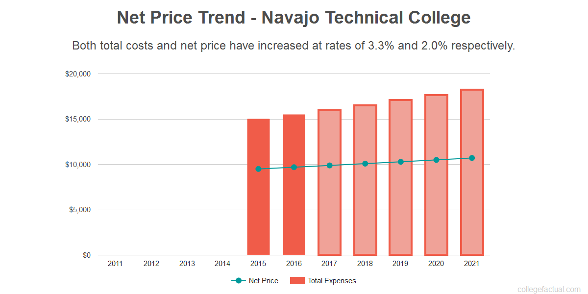 Average net price trend for Navajo Technical College