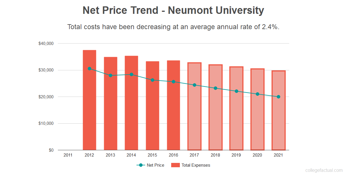Average net price trend for Neumont University