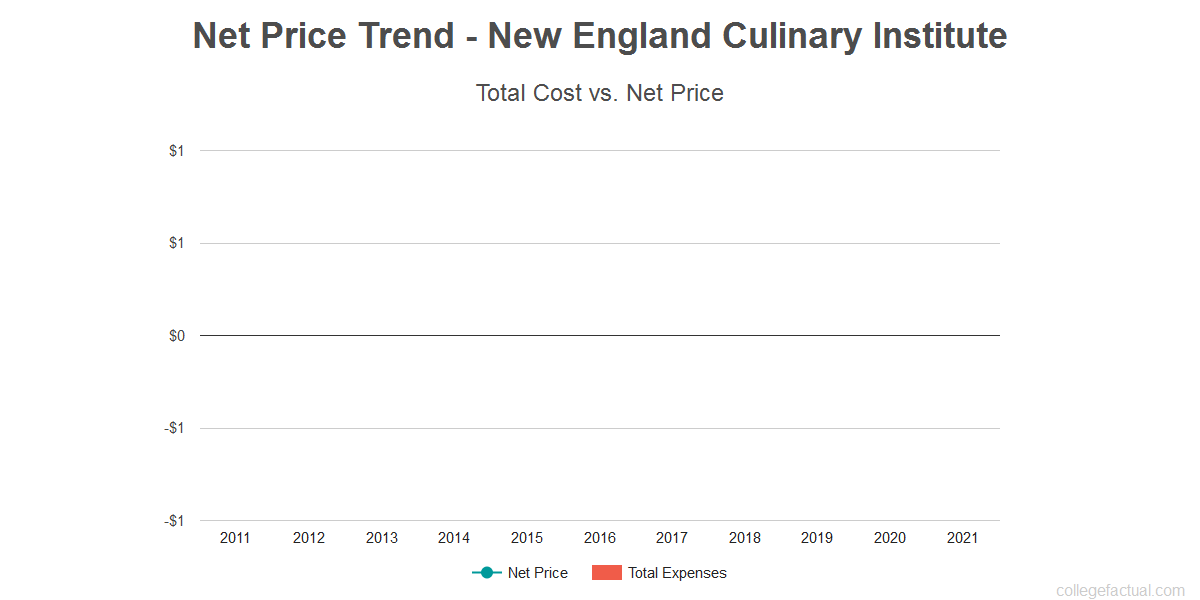 Average net price trend for New England Culinary Institute