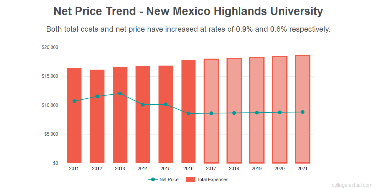 Average net price trend for New Mexico Highlands University