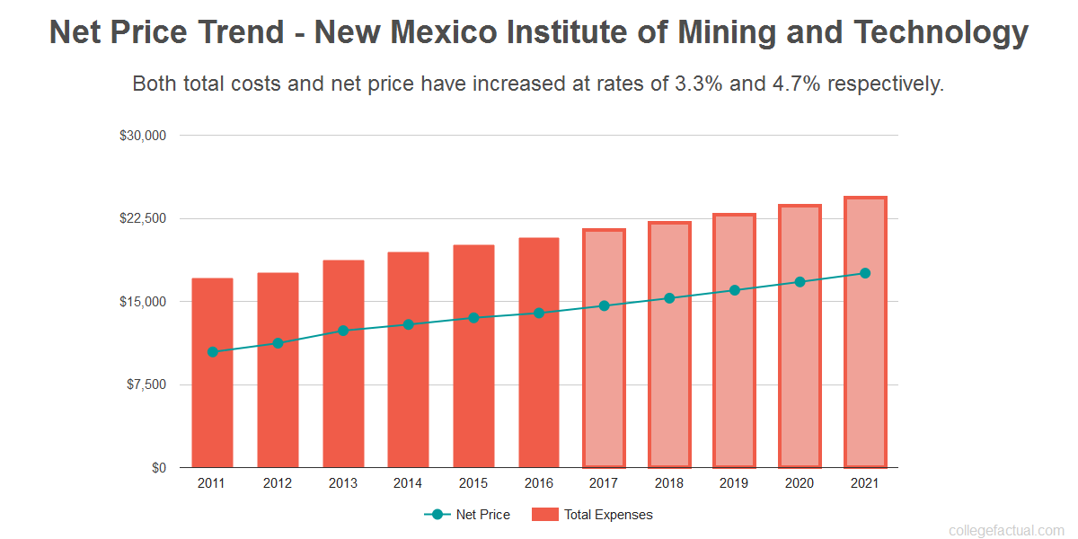 Average net price trend for New Mexico Institute of Mining and Technology