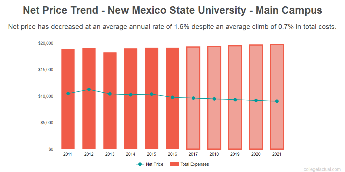 Nmsu Financial Aid >> New Mexico State University Main Campus Costs Find Out