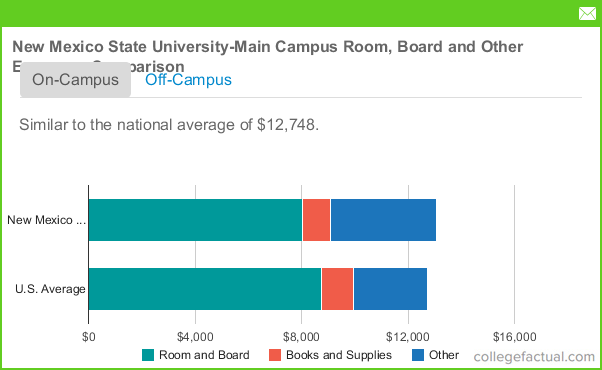Alabama Out Of State Tuition >> New Mexico State University - Main Campus Room and Board Costs