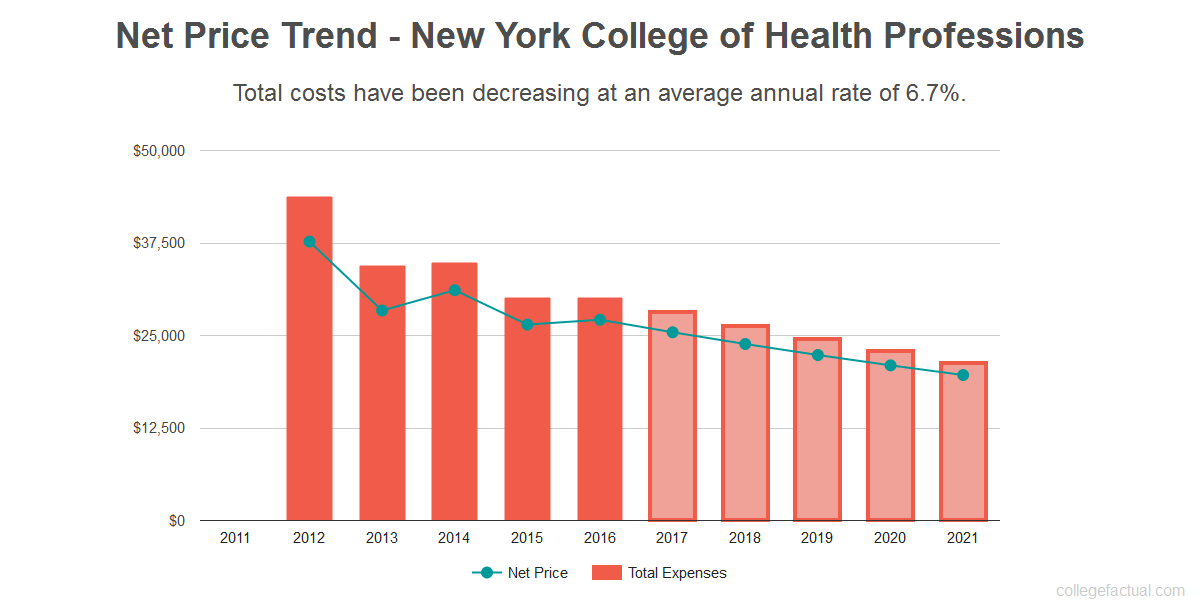Average net price trend for New York College of Health Professions