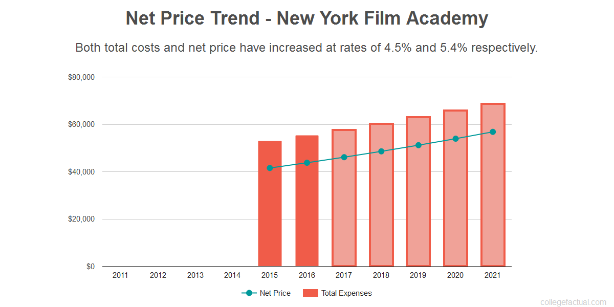 Average net price trend for New York Film Academy