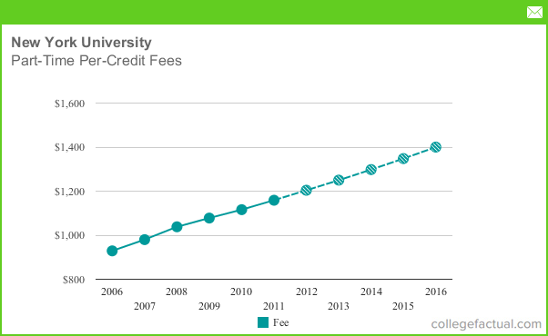 the effects of tuition fee increase Have the government's tuition fee reforms worked the number of home applicants to uk universities fell after the increase in but increased tuition fee.