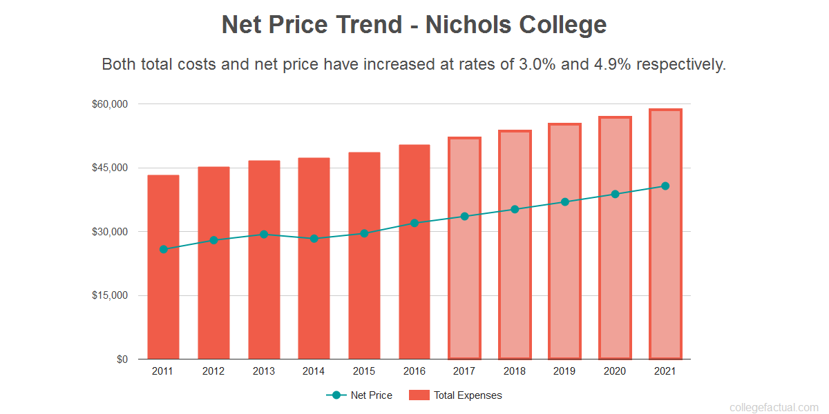 Average net price trend for Nichols College