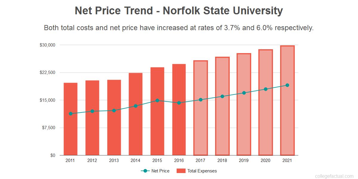 Average net price trend for Norfolk State University