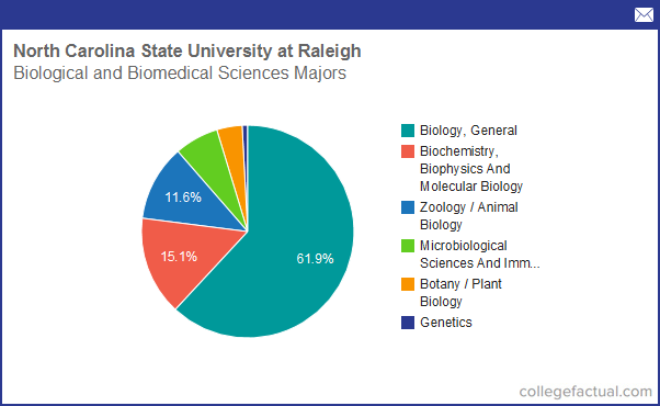 Biomedical Science colleges for communications major