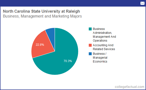 Operations Management college degrees majors