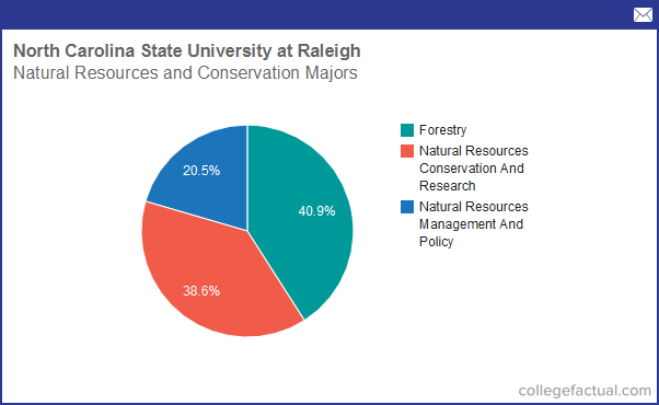 Info on Natural Resources & Conservation at North Carolina State ...