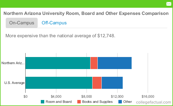 Room And Board College Expenses