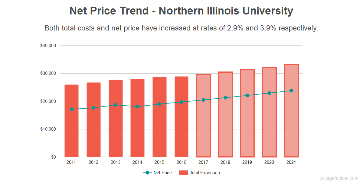 Average net price trend for Northern Illinois University