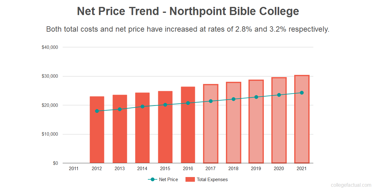 Average net price trend for Northpoint Bible College