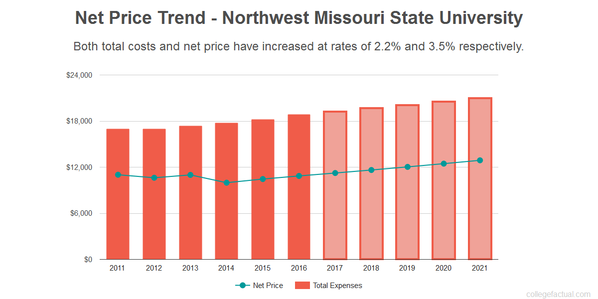Average net price trend for Northwest Missouri State University