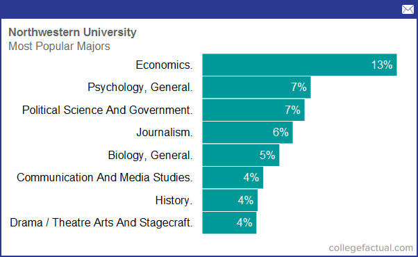 Degree And Majors Offered By Northwestern University Plus