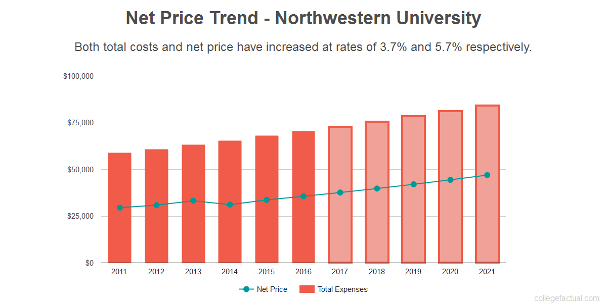 Average net price trend for Northwestern University