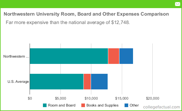Northwestern Room And Board Cost