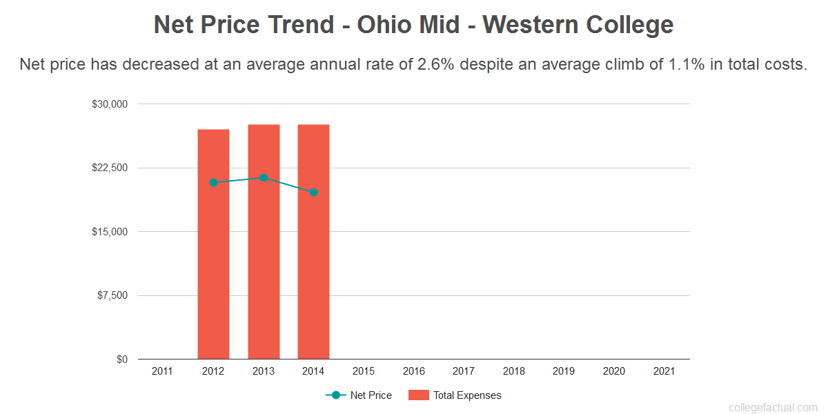 Average net price trend for Ohio Mid - Western College