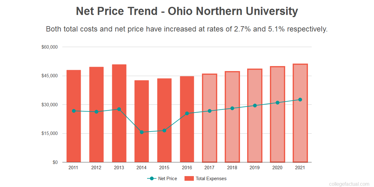 Average net price trend for Ohio Northern University