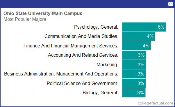 Degree and Majors Offered By Ohio State University - Main Campus, Plus Academic Programs
