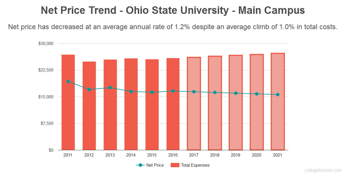 Average net price trend for Ohio State University - Main Campus