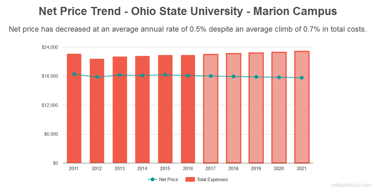 Average net price trend for Ohio State University - Marion Campus