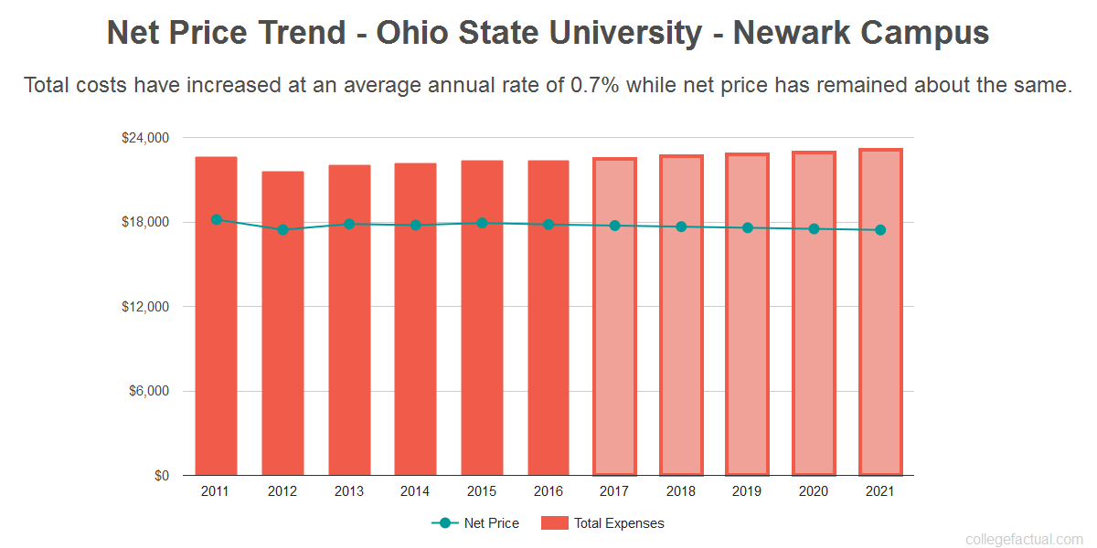 Average net price trend for Ohio State University - Newark Campus