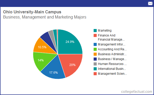 Business Administration majors for college