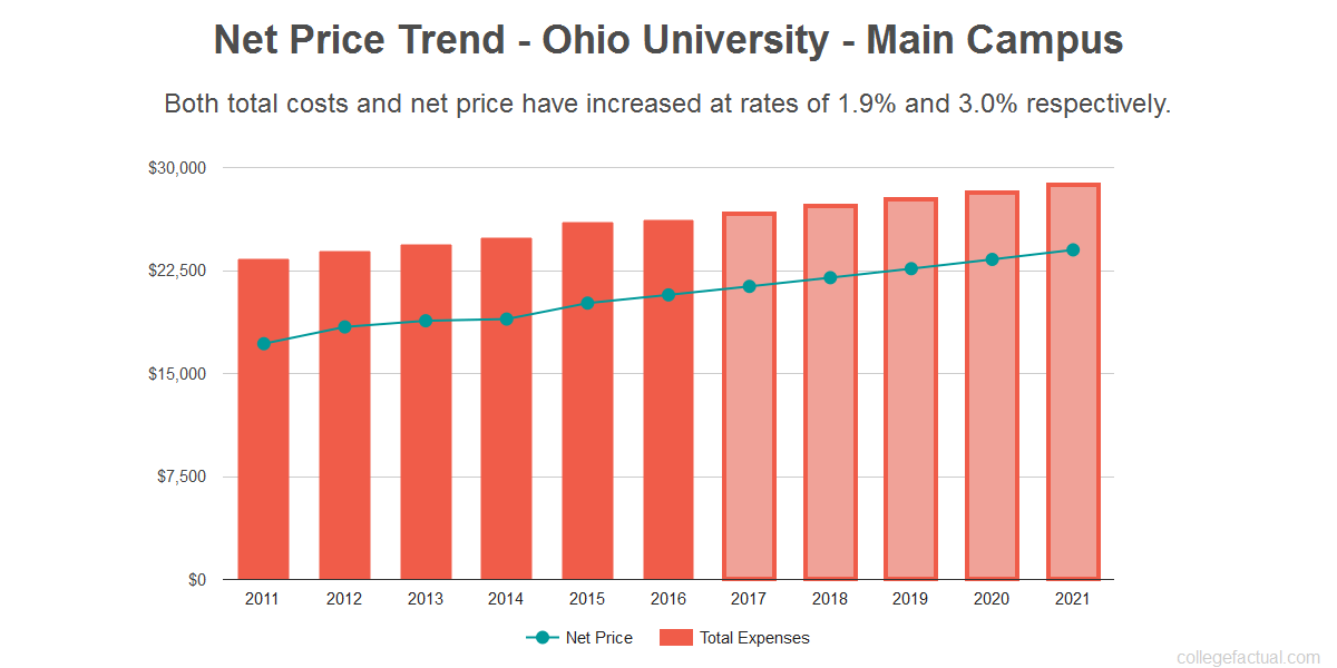 Average net price trend for Ohio University - Main Campus