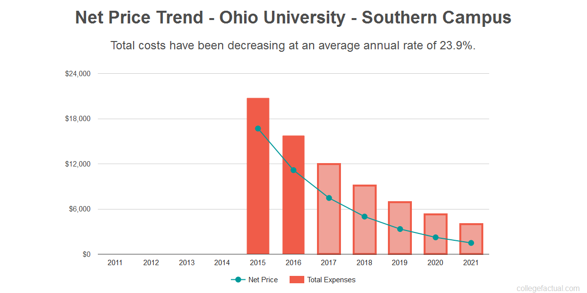 Average net price trend for Ohio University - Southern Campus