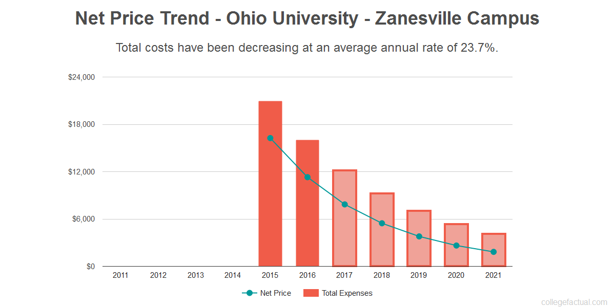 Average net price trend for Ohio University - Zanesville Campus