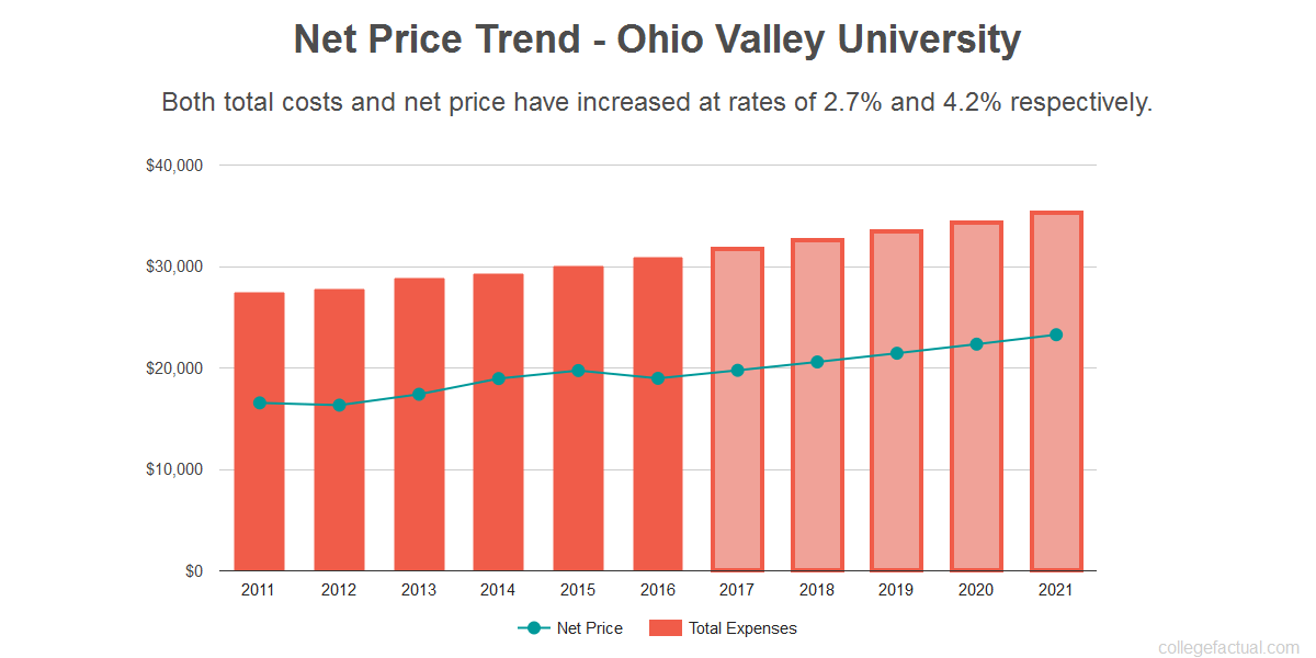 Average net price trend for Ohio Valley University