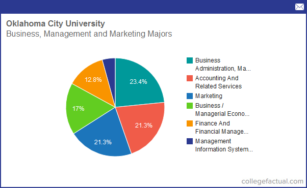 City College Majors >> Info on Business, Management & Marketing at Oklahoma City ...