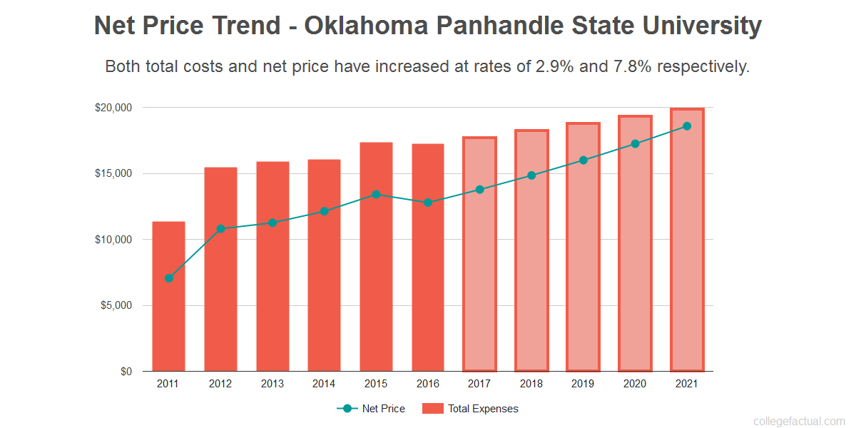 Average net price trend for Oklahoma Panhandle State University