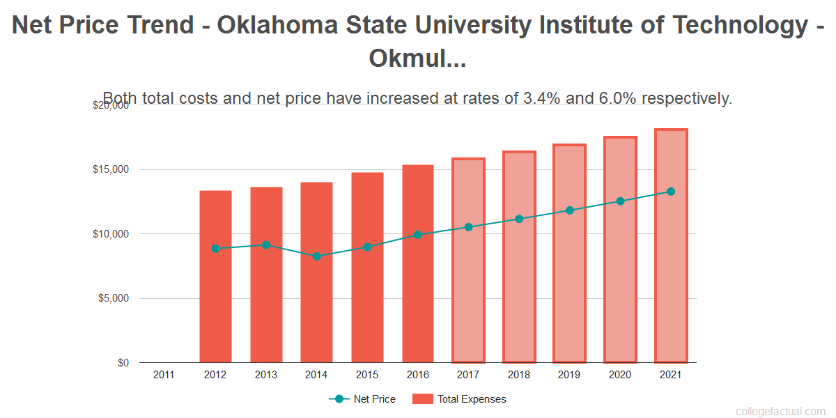 Average net price trend for Oklahoma State University Institute of Technology - Okmulgee