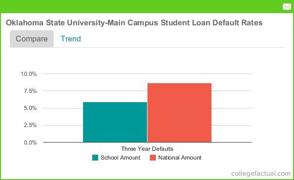 Loan Campus University State Main Oklahoma - Debt