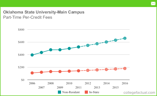 Oklahoma State University Tuition >> Part Time Tuition Fees At Oklahoma State University Main