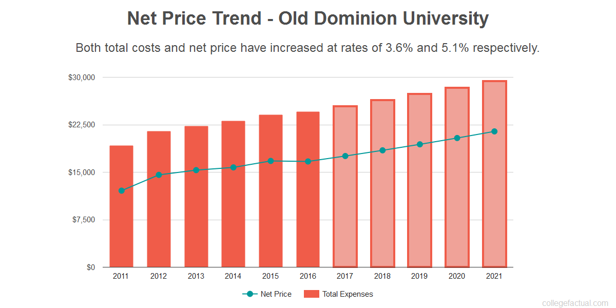 Average net price trend for Old Dominion University
