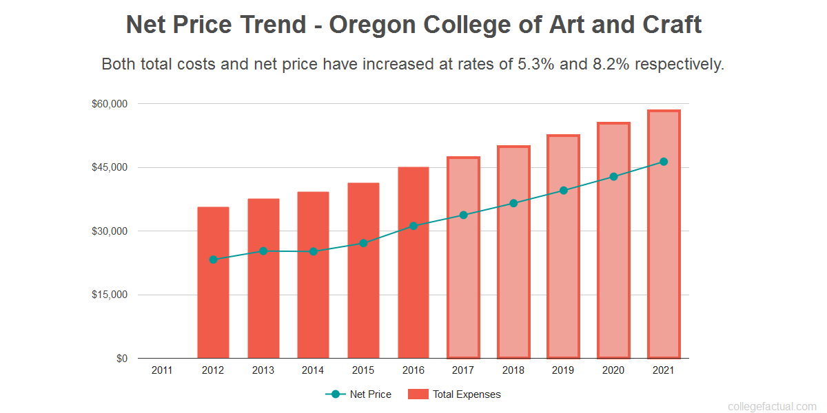 Average net price trend for Oregon College of Art and Craft