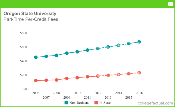 Oregon State University Room And Board Fees